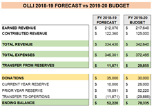 Link to OLLI 19-20 Budget